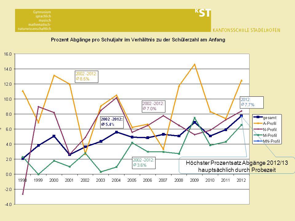 Höchster Prozentsatz Abgänge 2012/13 hauptsächlich durch Probezeit
