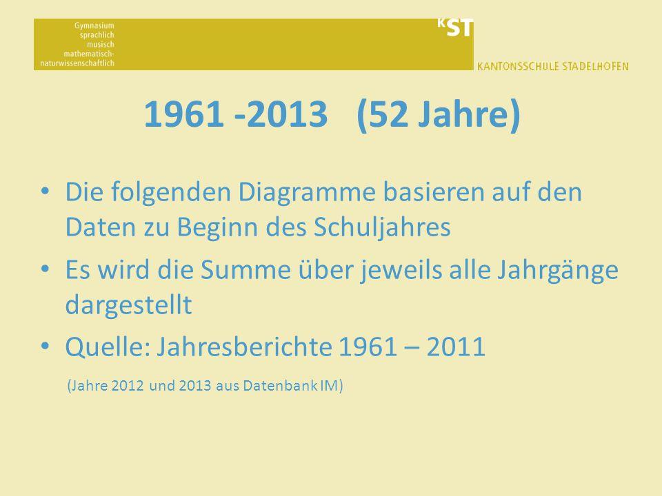 1961 -2013 (52 Jahre) Die folgenden Diagramme basieren auf den Daten zu Beginn des Schuljahres Es wird die Summe über jeweils alle Jahrgänge dargestellt Quelle: Jahresberichte 1961 – 2011 (Jahre 2012 und 2013 aus Datenbank IM)