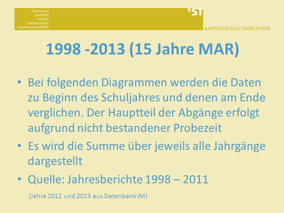 1998 -2013 (15 Jahre MAR) Bei folgenden Diagrammen werden die Daten zu Beginn des Schuljahres und denen am Ende verglichen.