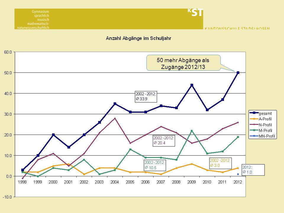 50 mehr Abgänge als Zugänge 2012/13