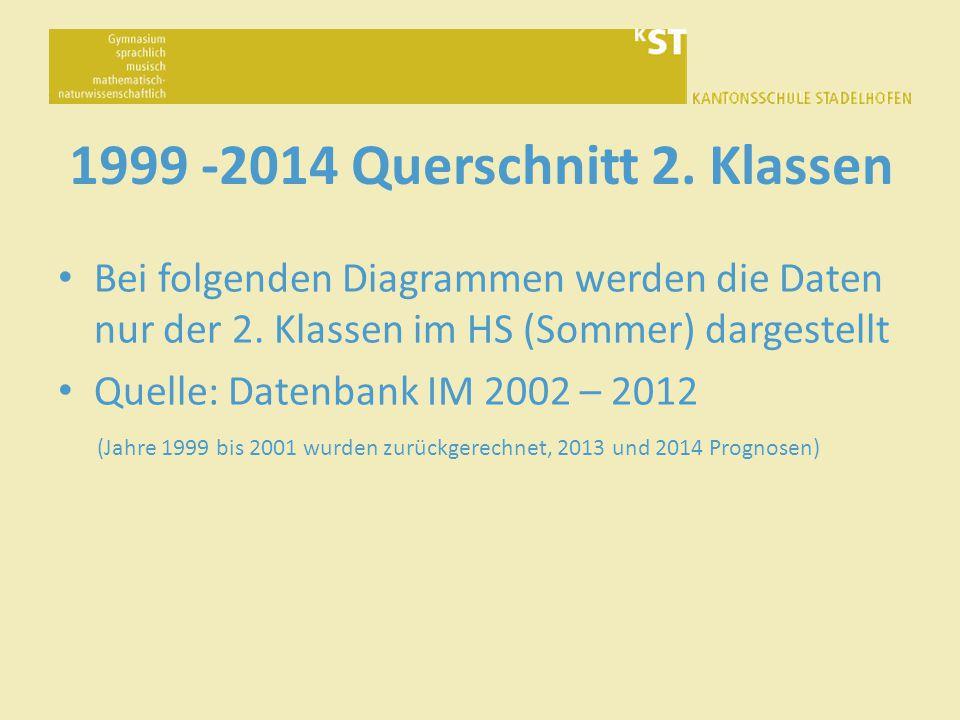 1999 -2014 Querschnitt 2.Klassen Bei folgenden Diagrammen werden die Daten nur der 2.