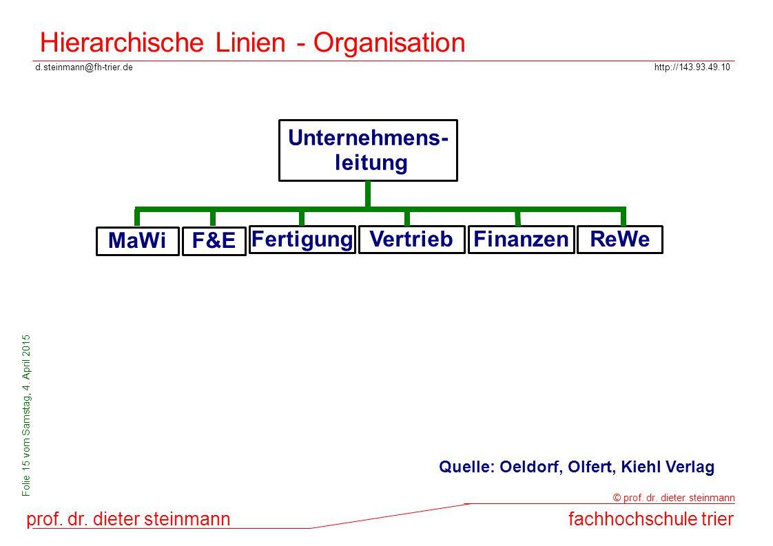 d.steinmann@fh-trier.dehttp://143.93.49.10 prof. dr. dieter steinmannfachhochschule trier © prof. dr. dieter steinmann Folie 15 vom Samstag, 4. April