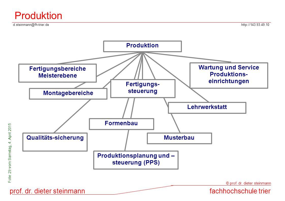 d.steinmann@fh-trier.dehttp://143.93.49.10 prof. dr. dieter steinmannfachhochschule trier © prof. dr. dieter steinmann Folie 29 vom Samstag, 4. April