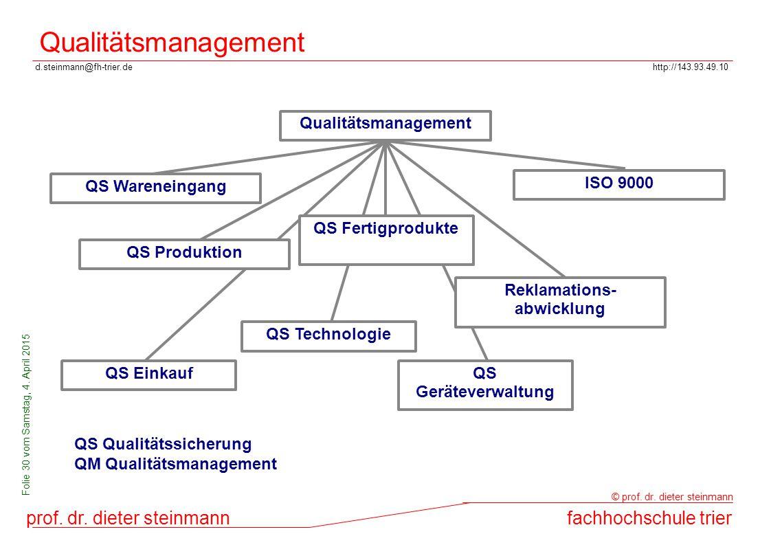 d.steinmann@fh-trier.dehttp://143.93.49.10 prof. dr. dieter steinmannfachhochschule trier © prof. dr. dieter steinmann Folie 30 vom Samstag, 4. April