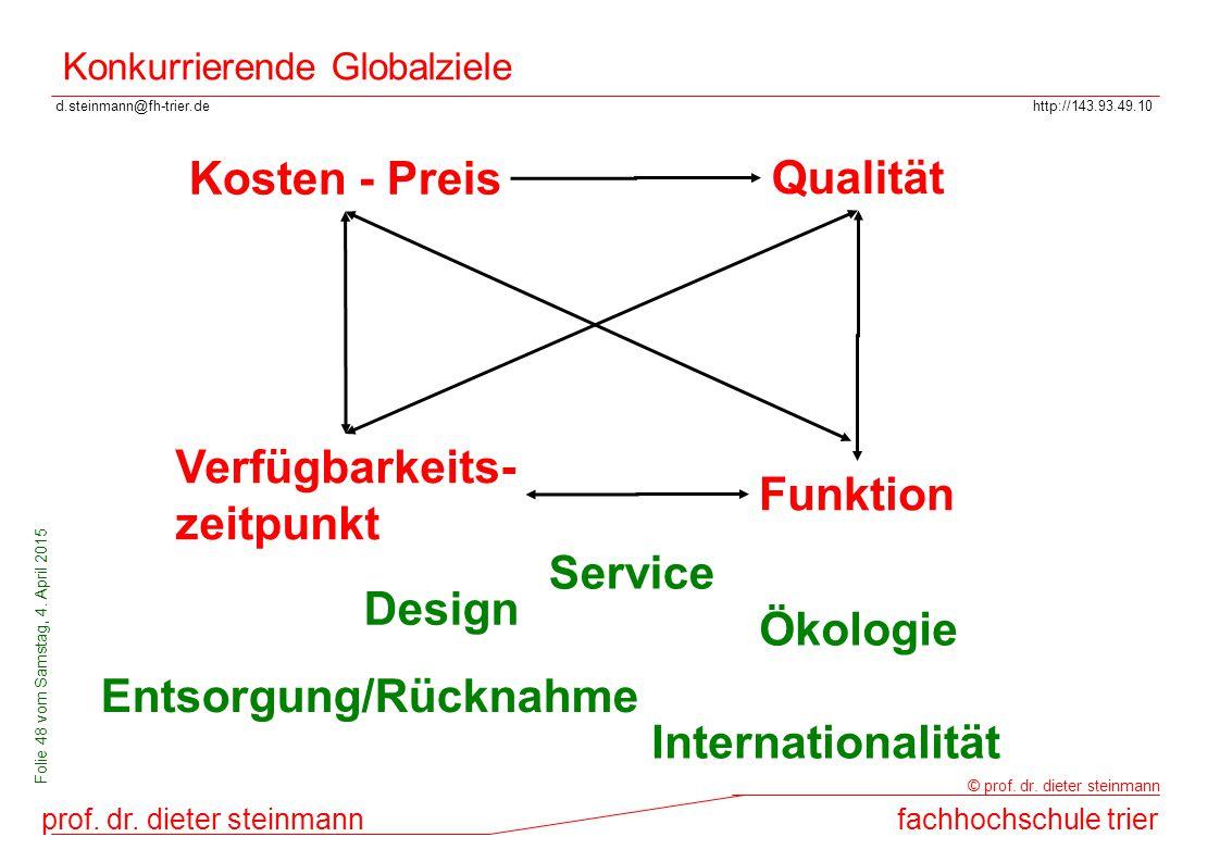 d.steinmann@fh-trier.dehttp://143.93.49.10 prof. dr. dieter steinmannfachhochschule trier © prof. dr. dieter steinmann Folie 48 vom Samstag, 4. April