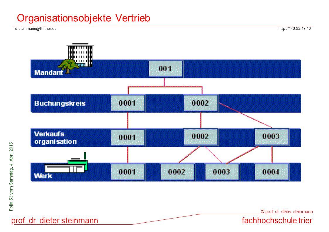d.steinmann@fh-trier.dehttp://143.93.49.10 prof. dr. dieter steinmannfachhochschule trier © prof. dr. dieter steinmann Folie 53 vom Samstag, 4. April