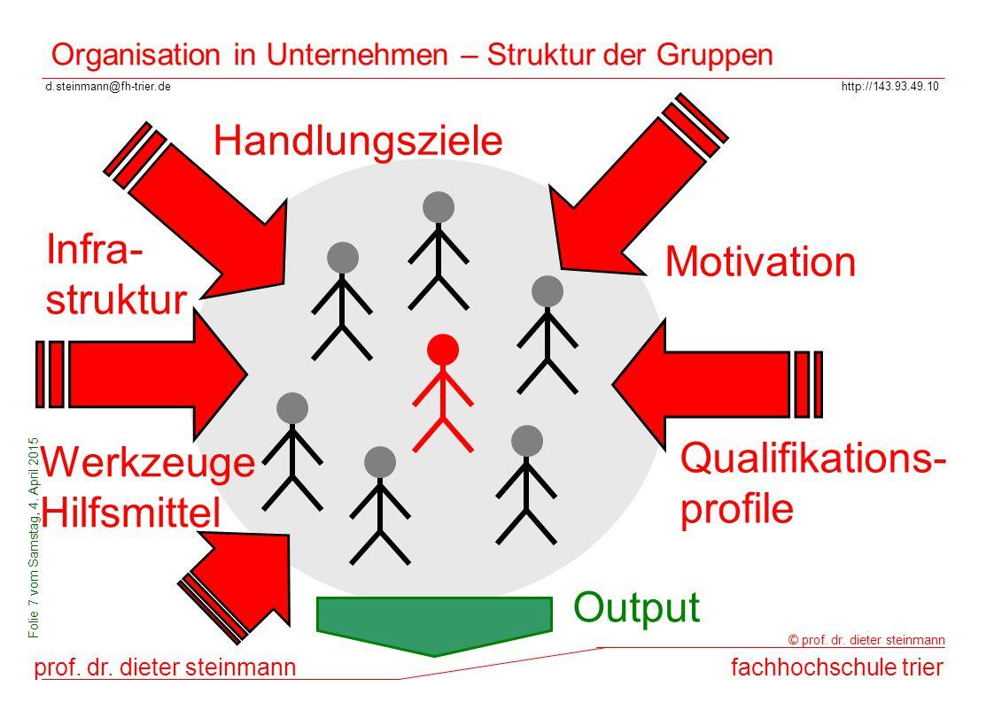 d.steinmann@fh-trier.dehttp://143.93.49.10 prof. dr. dieter steinmannfachhochschule trier © prof. dr. dieter steinmann Folie 7 vom Samstag, 4. April 2