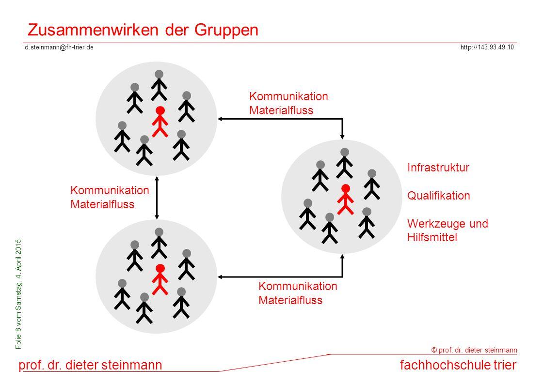 d.steinmann@fh-trier.dehttp://143.93.49.10 prof. dr. dieter steinmannfachhochschule trier © prof. dr. dieter steinmann Folie 8 vom Samstag, 4. April 2