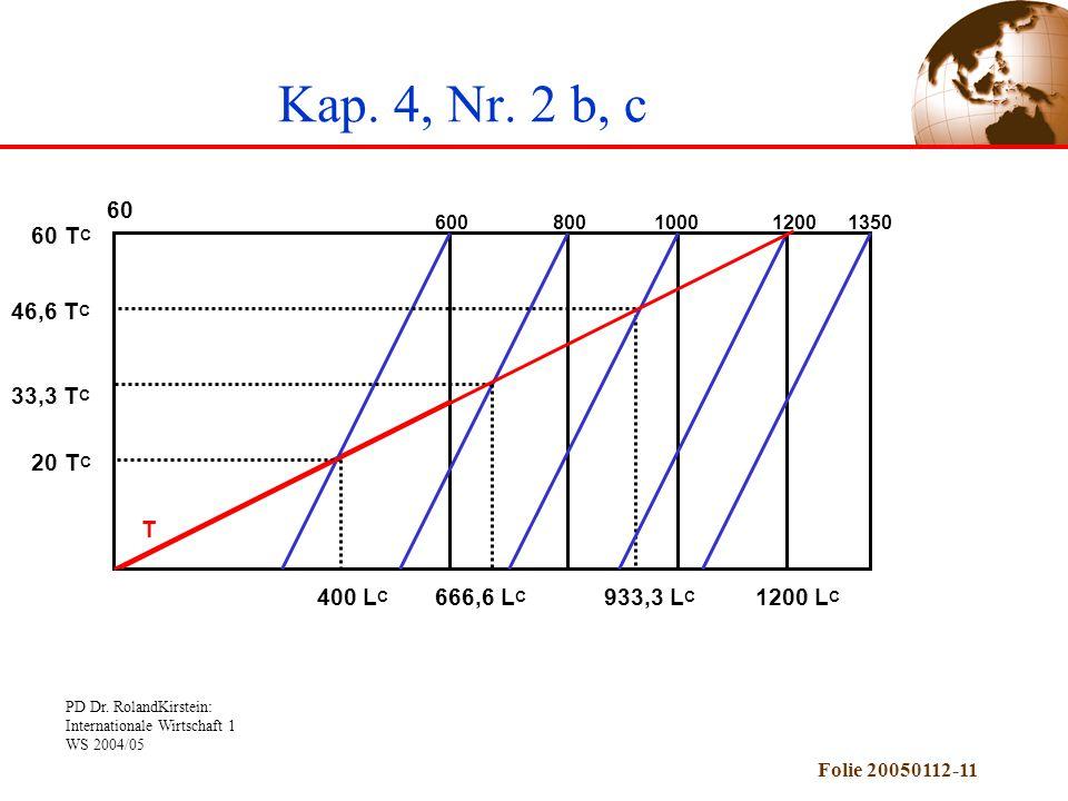 PD Dr. RolandKirstein: Internationale Wirtschaft 1 WS 2004/05 Folie 20050112-11 Kap. 4, Nr. 2 b, c 60 1200 T 400 L C 20 T C 1000800600 33,3 T C 46,6 T