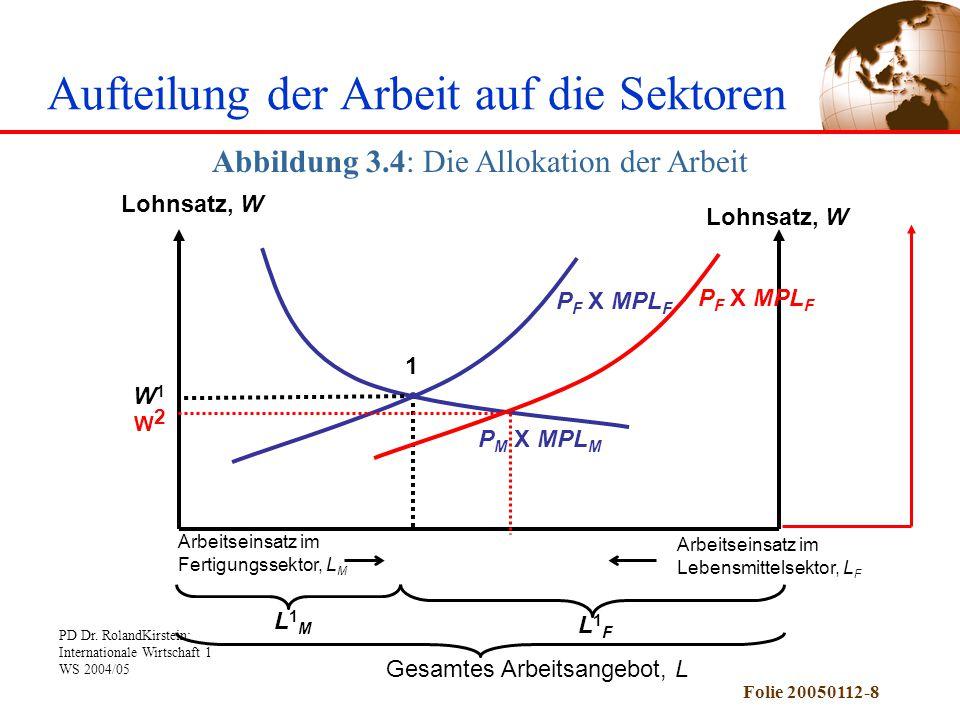 PD Dr. RolandKirstein: Internationale Wirtschaft 1 WS 2004/05 Folie 20050112-8 P M X MPL M P F X MPL F Lohnsatz, W W1W1 1 L1ML1M L1FL1F Gesamtes Arbei