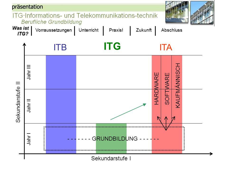 Fachoberschulreife der Haupt-, Real-, Gesamtschule oder Gymnasium Interesse für Computer, Informationstechnik und Programmieren Bestehen des Einstellungstests Was ist ITG.