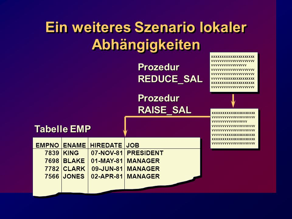 Tabelle EMP Prozedur REDUCE_SAL Prozedur RAISE_SAL Ein weiteres Szenario lokaler Abhängigkeiten EMPNO ENAME HIREDATE JOB 7839 KING 07-NOV-81 PRESIDENT 7698 BLAKE01-MAY-81MANAGER 7782 CLARK 09-JUN-81MANAGER 7566 JONES02-APR-81MANAGER xxxxxxxxxxxxxxxxxxxxx vvvvvvvvvvvvvvvvvvvvv vvvvvvvvvvvvvvvvv vvvvvvvvvvvvvvvvvvvvv vvvvvvxxxxxxxxxxxxxxx xxxxxxxxxxxxxxxxxxxxx vvvvvvvvvvvvvvvvvvvvv xxxxxxxxxxxxxxxxxxxxx vvvvvvvvvvvvvvvvvvvvv vvvvvvvvvvvvvvvvv vvvvvvvvvvvvvvvvvvvvv vvvvvvxxxxxxxxxxxxxxx xxxxxxxxxxxxxxxxxxxxx vvvvvvvvvvvvvvvvvvvvv