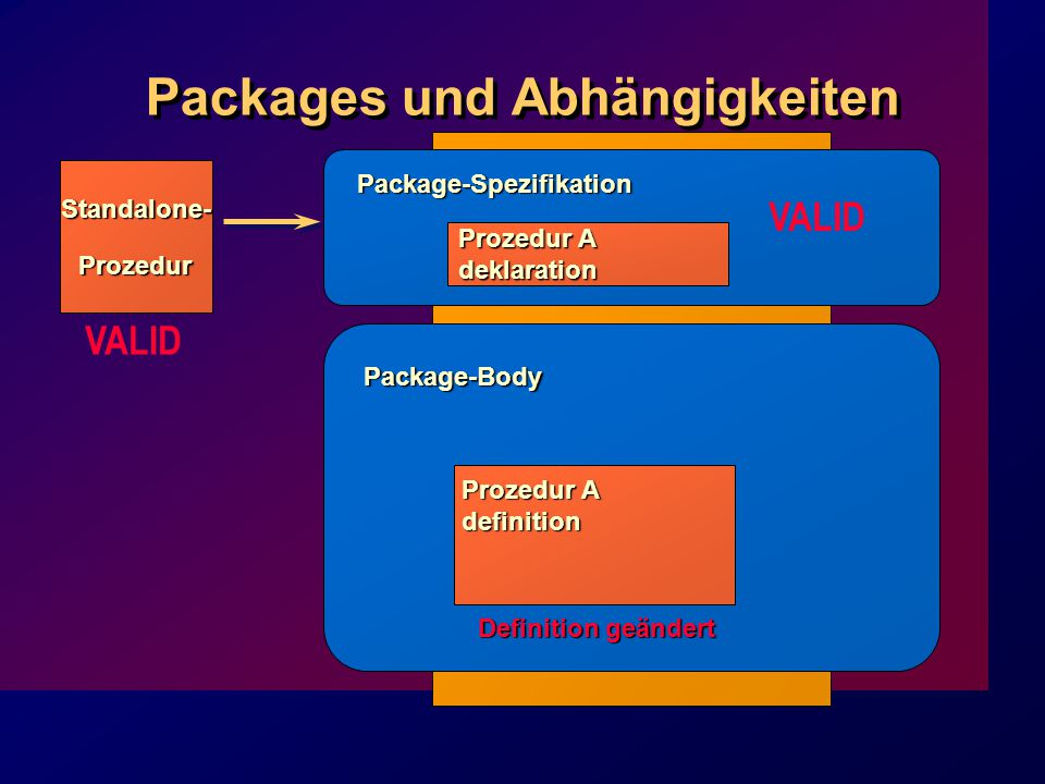 Packages und Abhängigkeiten Prozedur A deklaration Package-Spezifikation Package-Body Prozedur A definition Standalone-Prozedur VALID Definition geändert