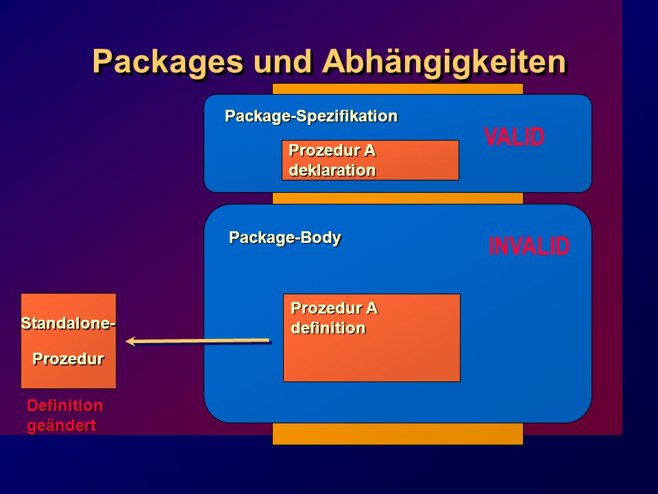 Packages und Abhängigkeiten Prozedur A deklaration Package-Spezifikation Package-Body Prozedur A definition Standalone-Prozedur INVALID VALID Definitiongeändert
