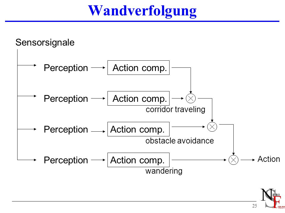 25 Wandverfolgung Perception Action comp. Action obstacle avoidance corridor traveling Sensorsignale wandering