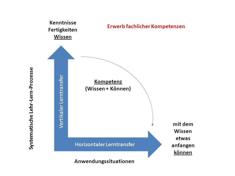 Horizontaler Lerntransfer Vertikaler Lerntransfer Systematische Lehr-Lern-Prozesse Kenntnisse Fertigkeiten Wissen Kompetenz (Wissen + Können) mit dem