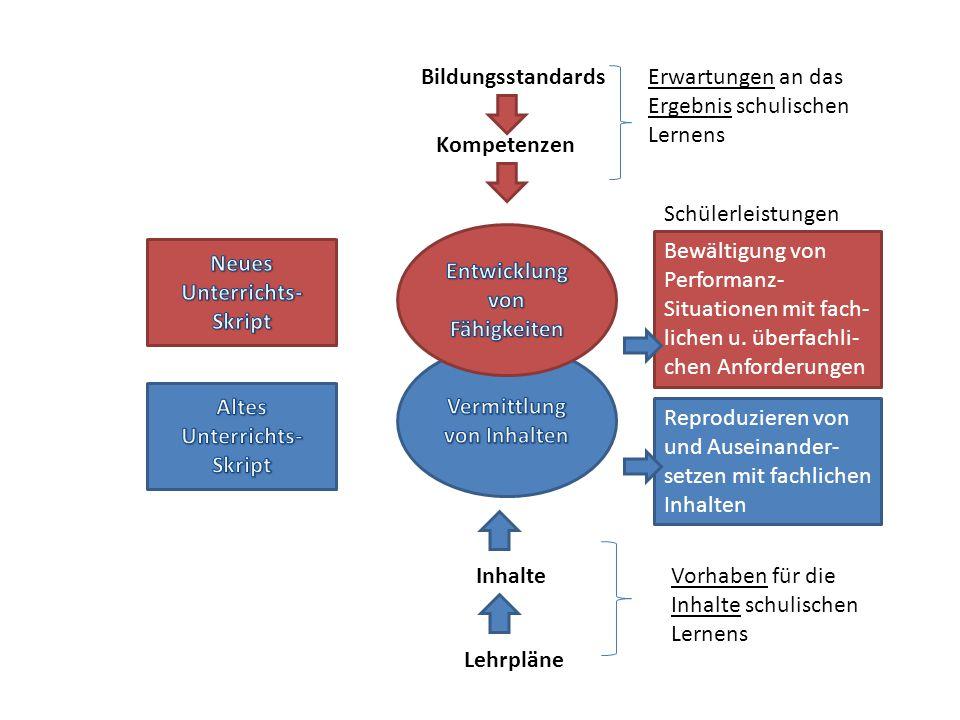 Kompetenzerwerbsschema Zusammen- hänge von Textsorten, z.
