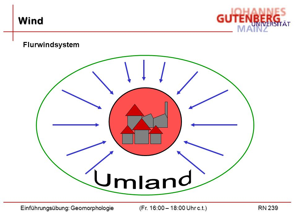 Einführungsübung: Geomorphologie(Fr. 16:00 – 18:00 Uhr c.t.)RN 239 Wind Flurwindsystem