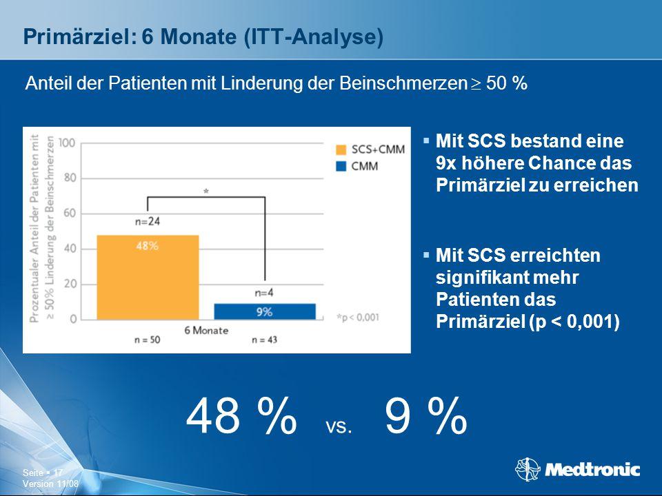 Seite  17 Version 11/08 Primärziel: 6 Monate (ITT-Analyse)  Mit SCS bestand eine 9x höhere Chance das Primärziel zu erreichen  Mit SCS erreichten s