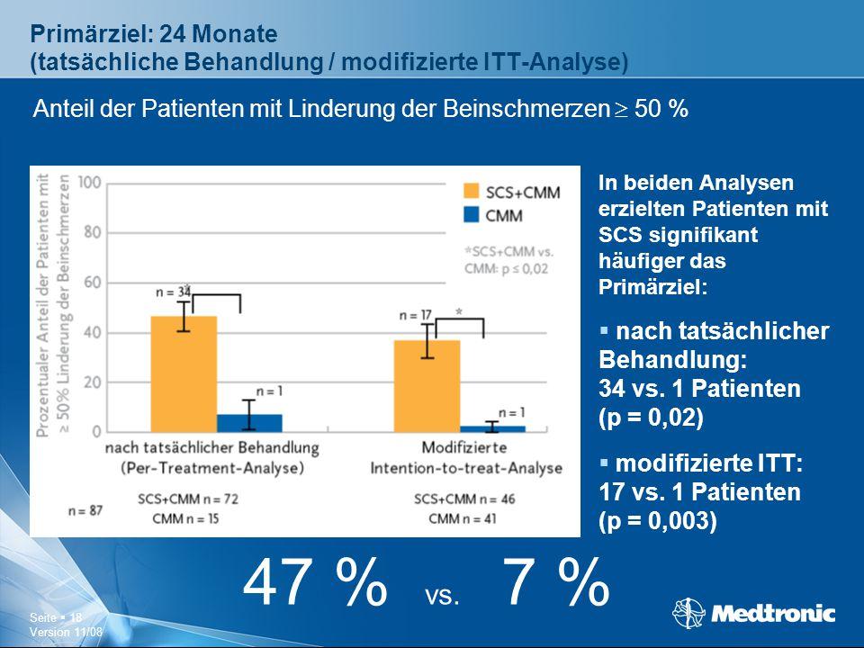 Seite  18 Version 11/08 Primärziel: 24 Monate (tatsächliche Behandlung / modifizierte ITT-Analyse) In beiden Analysen erzielten Patienten mit SCS sig