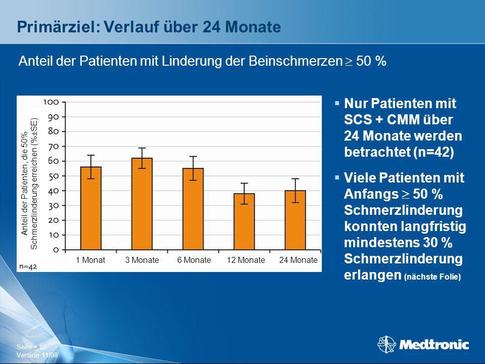 Seite  19 Version 11/08 Primärziel: Verlauf über 24 Monate  Nur Patienten mit SCS + CMM über 24 Monate werden betrachtet (n=42)  Viele Patienten mi