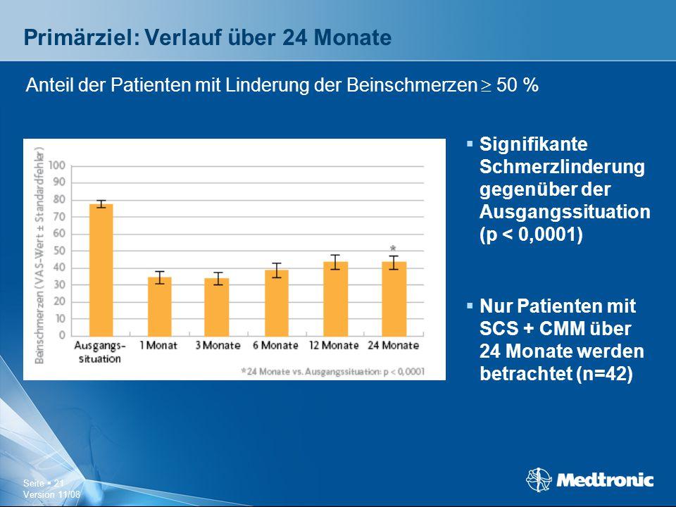 Seite  21 Version 11/08 Primärziel: Verlauf über 24 Monate  Signifikante Schmerzlinderung gegenüber der Ausgangssituation (p < 0,0001)  Nur Patient