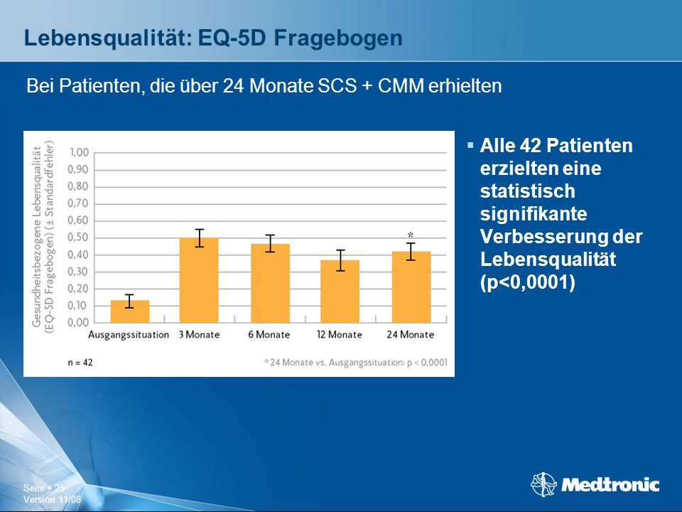 Seite  25 Version 11/08 Lebensqualität: EQ-5D Fragebogen  Alle 42 Patienten erzielten eine statistisch signifikante Verbesserung der Lebensqualität