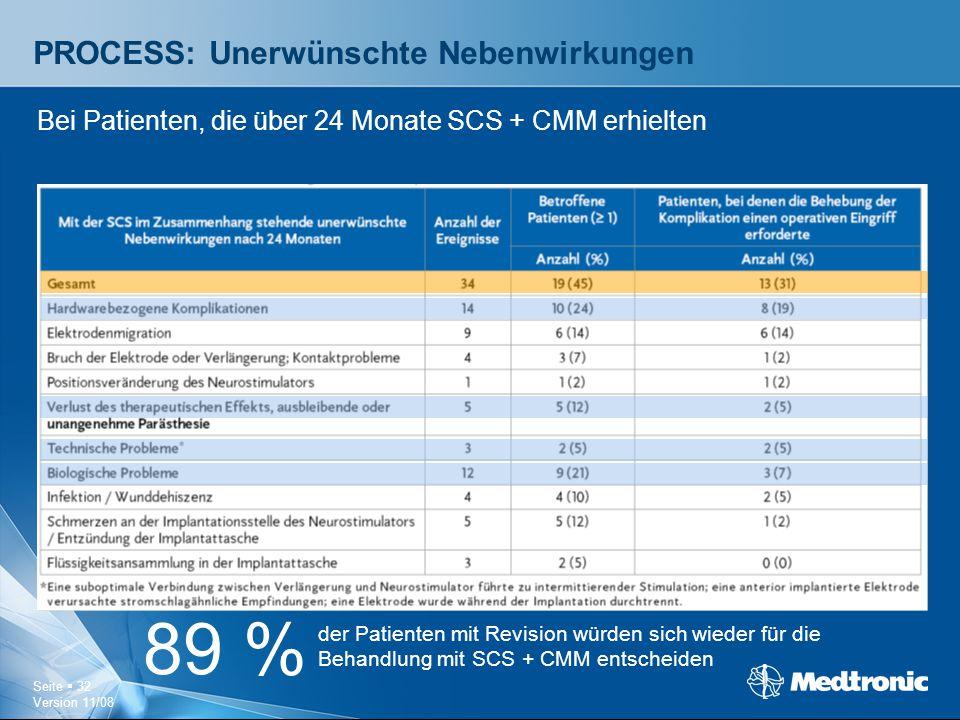 Seite  32 Version 11/08 PROCESS: Unerwünschte Nebenwirkungen Bei Patienten, die über 24 Monate SCS + CMM erhielten 89 % der Patienten mit Revision wü