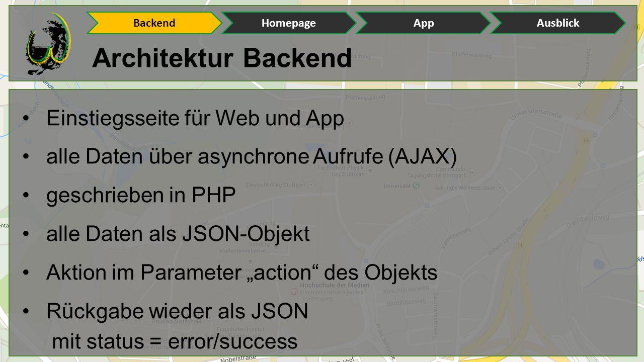 Architektur Backend Einstiegsseite für Web und App alle Daten über asynchrone Aufrufe (AJAX) geschrieben in PHP alle Daten als JSON-Objekt Aktion im P
