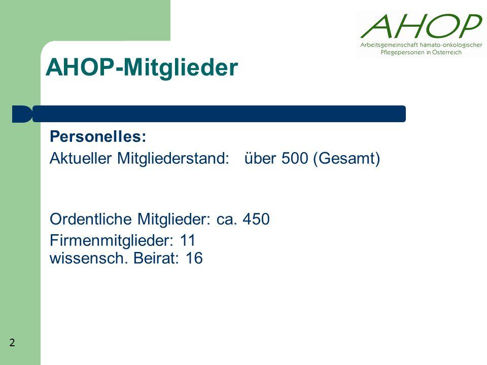AHOP-Mitglieder Personelles: Aktueller Mitgliederstand: über 500 (Gesamt) Ordentliche Mitglieder: ca. 450 Firmenmitglieder: 11 wissensch. Beirat: 16 2