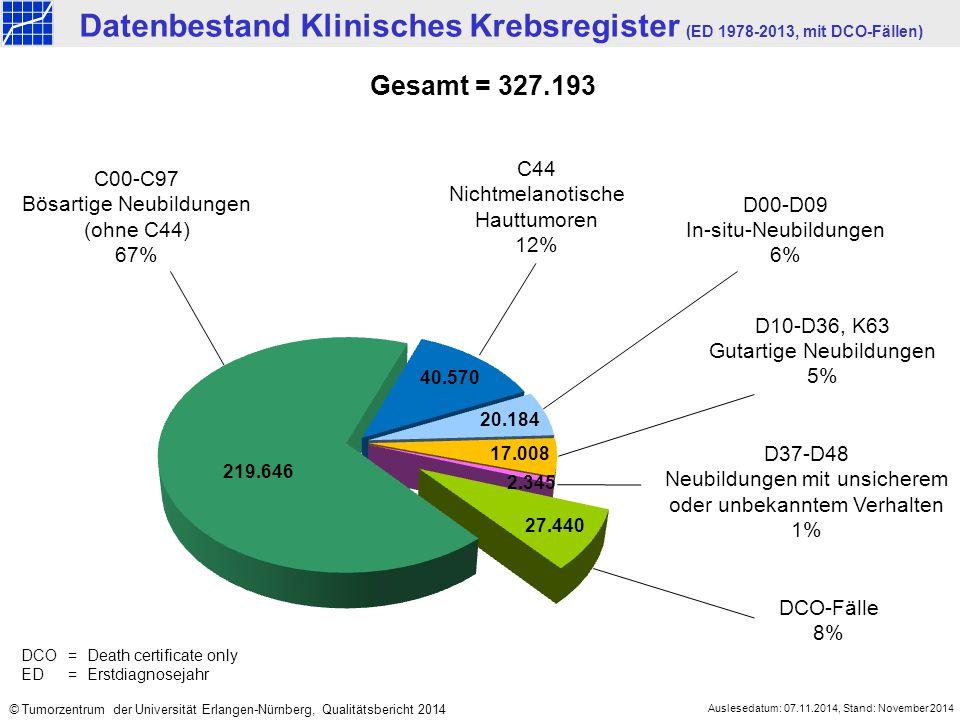 Datenbestand Klinisches Krebsregister (ED 1978-2013, mit DCO-Fällen) Gesamt = 327.193 C00-C97 Bösartige Neubildungen (ohne C44) 67% C44 Nichtmelanotis