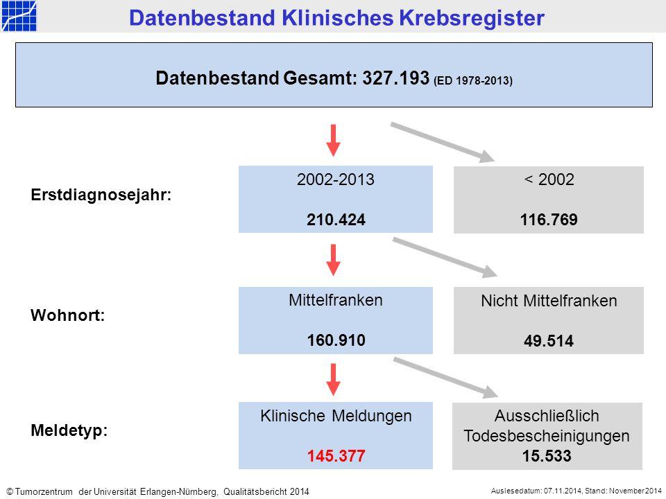 2002-2013 210.424 < 2002 116.769 Mittelfranken 160.910 Nicht Mittelfranken 49.514 Datenbestand Gesamt: 327.193 (ED 1978-2013) Datenbestand Klinisches