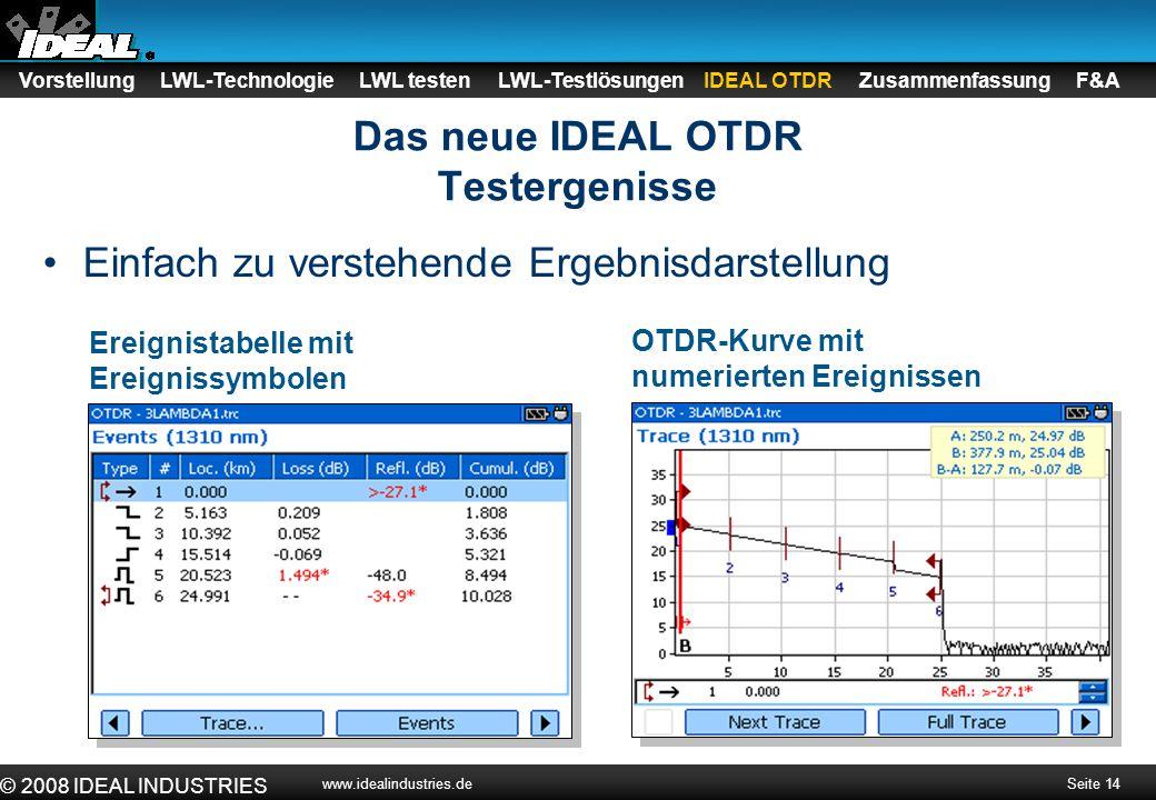 Seite 15 © 2008 IDEAL INDUSTRIES www.idealindustries.de Zusammenfassungsbildschirm –Anzeige des Gesamtstatus der Strecke (Pass/Fail) –Enthält Dämpfung und Länge Macro-Bending-Erkennung –Durch Vergleich der Ergebnisse der 1310nm- und der 1550nm- Kurve, ist das OTDR in der Lage zu kleine Biegeradien zu erkennen –Dieser Fehler tritt öfters auf in Spleisskasetten oder Verteilerfeldern Macrobend-Tabelle Pass/Fail-Status Entfernung zur Fehlerstelle Das neue IDEAL OTDR Ereignisanalyse Vorstellung LWL-Technologie LWL testen LWL-Testlösungen IDEAL OTDR Zusammenfassung F&A
