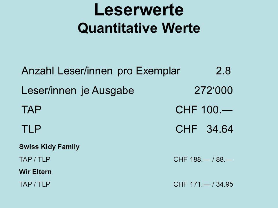 Leserwerte Quantitative Werte Anzahl Leser/innen pro Exemplar 2.8 Leser/innen je Ausgabe 272'000 TAP CHF 100.— TLP CHF 34.64 Swiss Kidy Family TAP / TLP CHF 188.— / 88.— Wir Eltern TAP / TLP CHF 171.— / 34.95