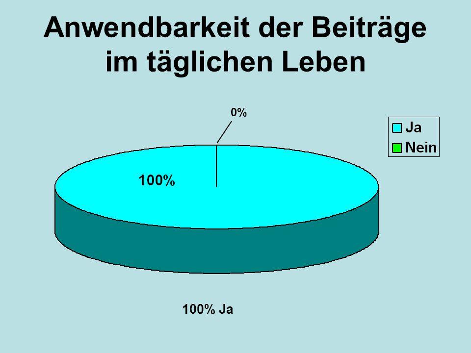 Anwendbarkeit der Beiträge im täglichen Leben 0% 100% Ja