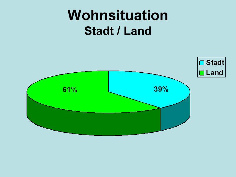Wohnsituation Eigenheim / Miete