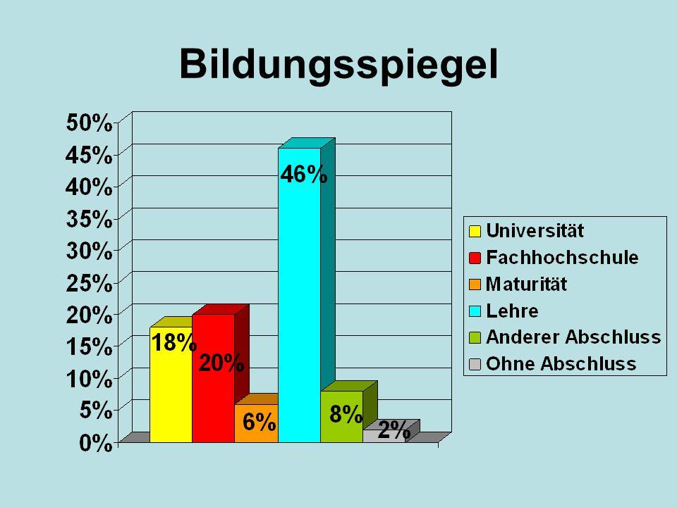 Zufriedenheit Beurteilung Themenwahl Nicht zufrieden: 0%