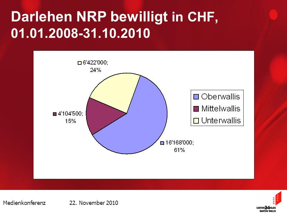 Medienkonferenz 22. November 2010 24 Darlehen NRP bewilligt in CHF, 01.01.2008-31.10.2010