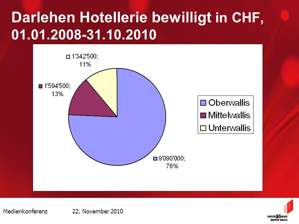 Medienkonferenz 22. November 2010 25 Darlehen Hotellerie bewilligt in CHF, 01.01.2008-31.10.2010