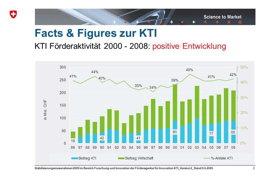 Science to Market 3 Stabilisierungsmassnahmen 2009 im Bereich Forschung und Innovation der Förderagentur für Innovation KTI_Version 2_Stand 8.5.2009 Facts & Figures zur KTI KTI Förderaktivität 2000 - 2008: positive Entwicklung