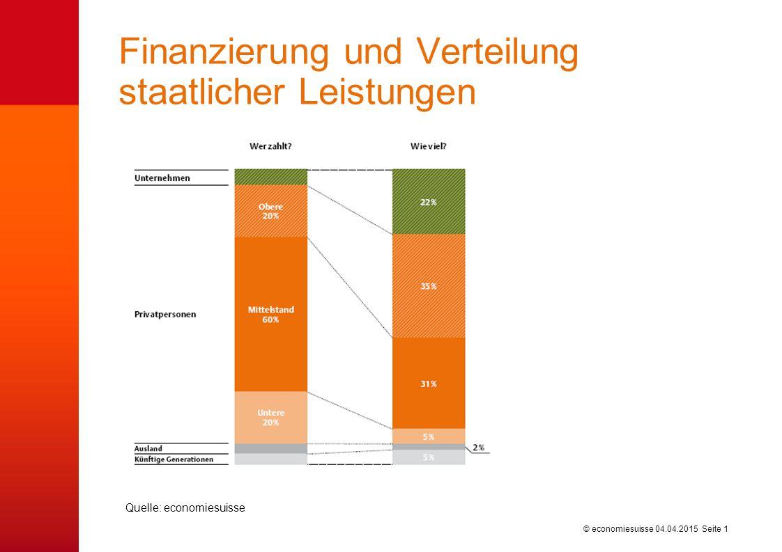 © economiesuisse Finanzierung der Sozialversicherungen nach Überwälzung und ihrer Verwendung 04.04.2015 Seite 2 Quelle: economiesuisse