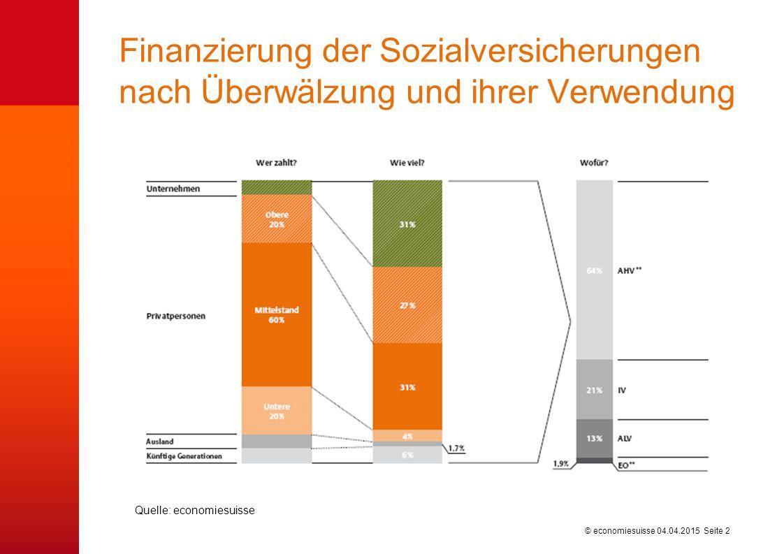 © economiesuisse Finanzierung der direkten Bundessteuer von natürlichen Personen 04.04.2015 Seite 3 Quelle: economiesuisse