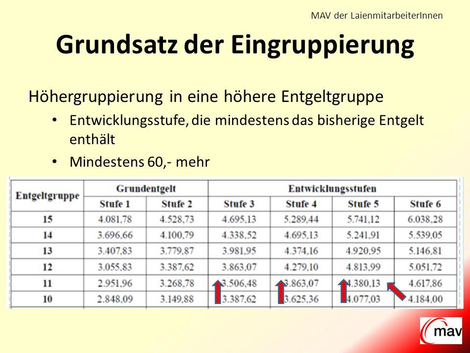 MAV der LaienmitarbeiterInnen Grundsatz der Eingruppierung Höhergruppierung in eine höhere Entgeltgruppe Entwicklungsstufe, die mindestens das bisherige Entgelt enthält Mindestens 60,- mehr