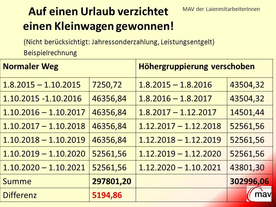 MAV der LaienmitarbeiterInnen Wie geht Verzichten mit Gewinn.