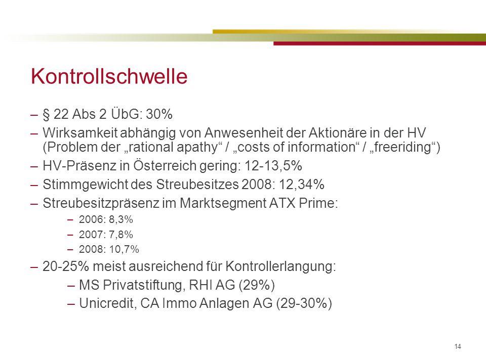 """14 Kontrollschwelle –§ 22 Abs 2 ÜbG: 30% –Wirksamkeit abhängig von Anwesenheit der Aktionäre in der HV (Problem der """"rational apathy / """"costs of information / """"freeriding ) –HV-Präsenz in Österreich gering: 12-13,5% –Stimmgewicht des Streubesitzes 2008: 12,34% –Streubesitzpräsenz im Marktsegment ATX Prime: –2006: 8,3% –2007: 7,8% –2008: 10,7% –20-25% meist ausreichend für Kontrollerlangung: –MS Privatstiftung, RHI AG (29%) –Unicredit, CA Immo Anlagen AG (29-30%)"""