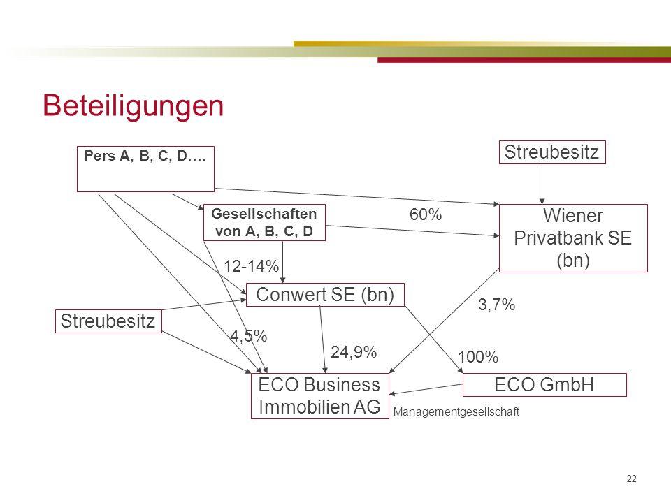 22 Beteiligungen ECO Business Immobilien AG Streubesitz Conwert SE (bn) 24,9% ECO GmbH Managementgesellschaft Pers A, B, C, D….