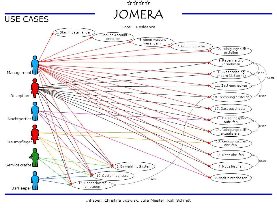  JOMERA Hotel - Residence Inhaber: Christina Jozwiak, Julia Meister, Ralf Schmitt USE CASES 2. Notiz hinterlassen 3. Notiz abrufen 4. Notiz lösche