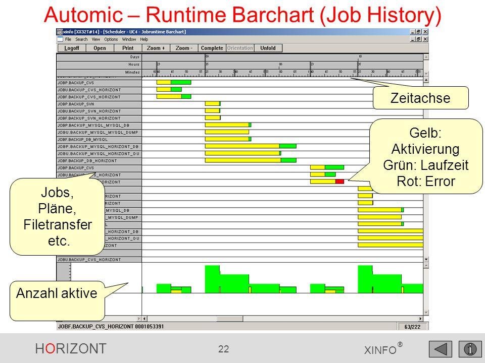 HORIZONT 22 XINFO ® Automic – Runtime Barchart (Job History) Zeitachse Gelb: Aktivierung Grün: Laufzeit Rot: Error Anzahl aktive Jobs, Pläne, Filetran