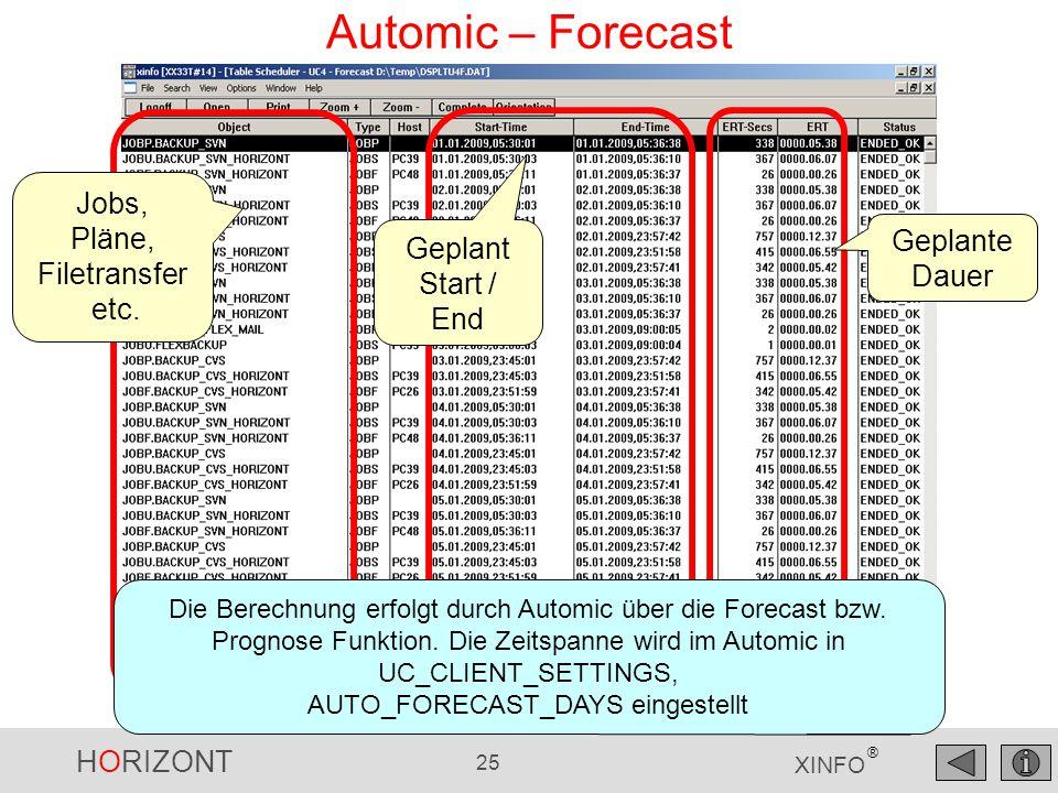 HORIZONT 25 XINFO ® Automic – Forecast Jobs, Pläne, Filetransfer etc. Geplant Start / End Geplante Dauer Die Berechnung erfolgt durch Automic über die