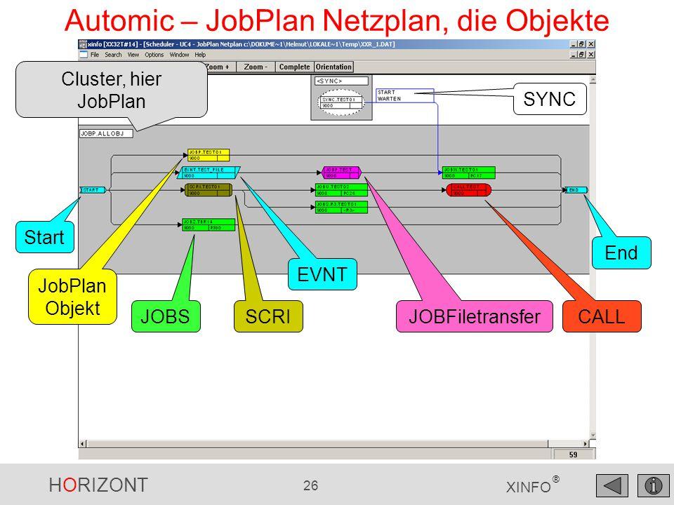 HORIZONT 26 XINFO ® Automic – JobPlan Netzplan, die Objekte EVNT JobPlan Objekt CALL Cluster, hier JobPlan End SCRI JOBS JOBFiletransfer SYNC Start